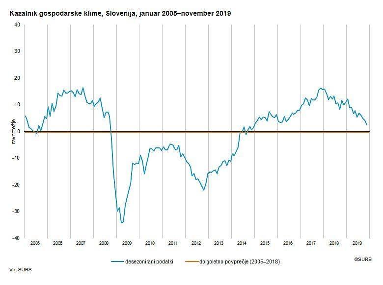 Gospodarska klima se je ohlajala že pred epidemijo, zaradi nje se bo še bolj. Foto: Surs