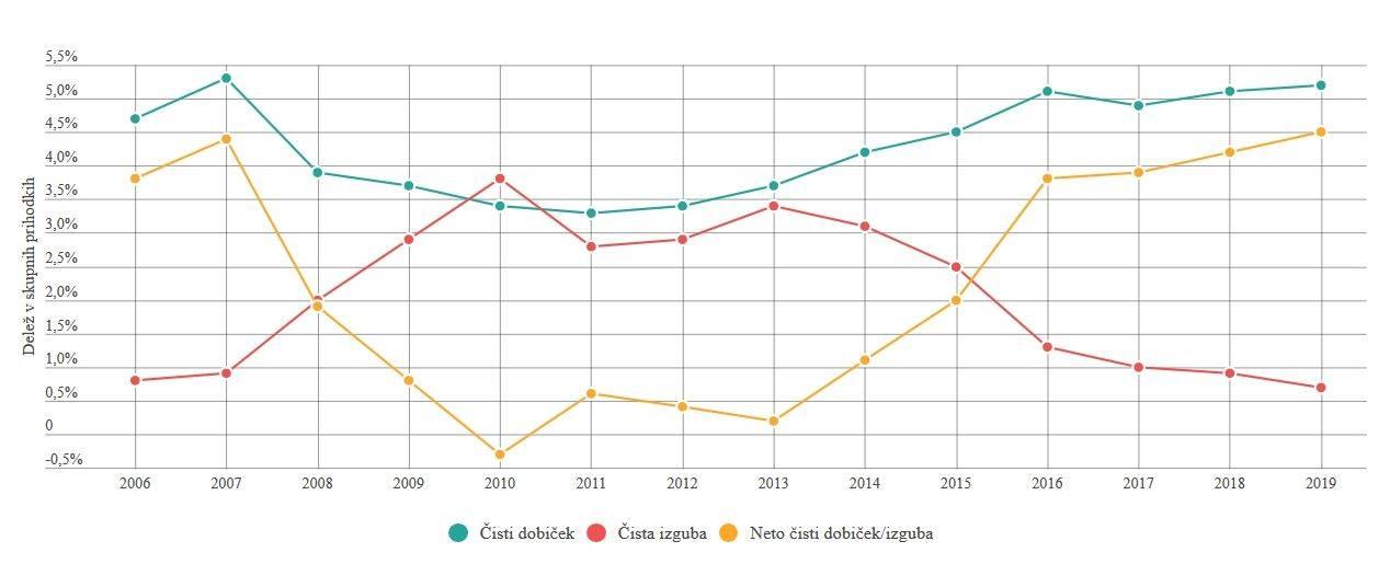 Delež neto čistega dobička v skupnih prihodkih družb v letu 2019 je najugodnejši, višji kot v vseh predhodnih letih, neto čisti dobiček družb je znašal 4.625 milijonov evrov Na grafu gibanje različnih oblik dobička glede na delež v skupnih prihodkih. Foto: Ajpes